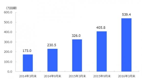 格安SIMの市場規模