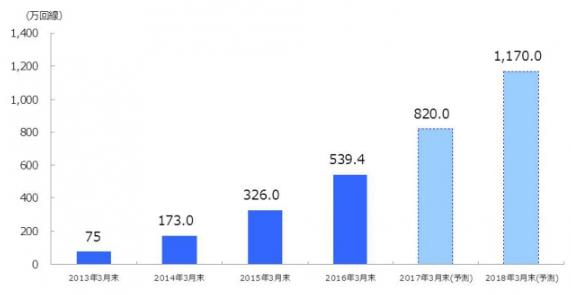 格安SIMの市場規模予測