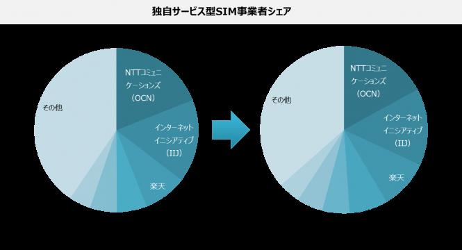 2017年MVNO(格安SIM)のシェア