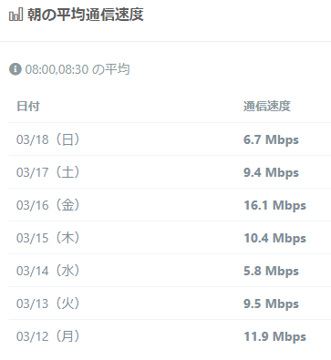 DTI SIM通信速度(朝)