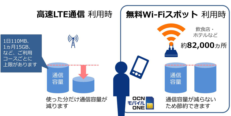 OCNのWiFiスポットの説明