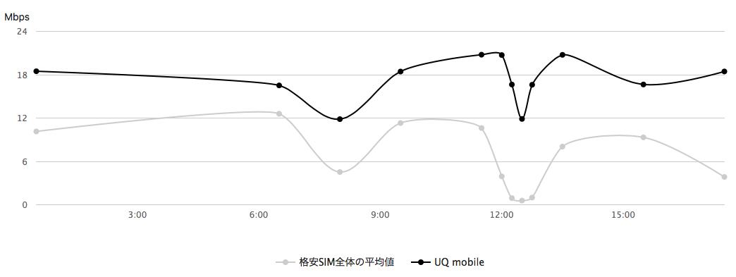 iphoneセット販売はUQモバイルがおすすめ