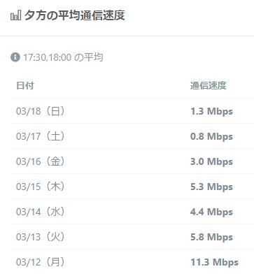 DTI SIM通信速度(夕)