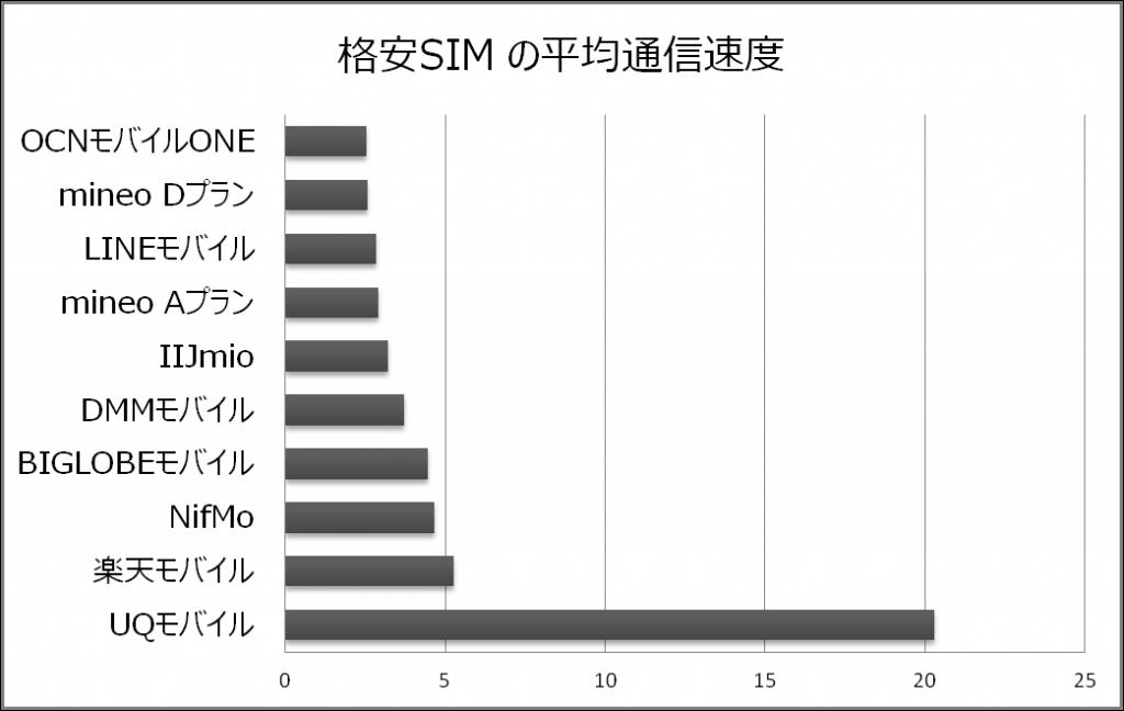 格安SIM通信速度(MM総研調べ)
