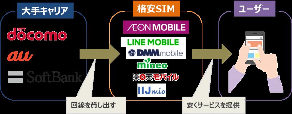 格安SIMが安い理由