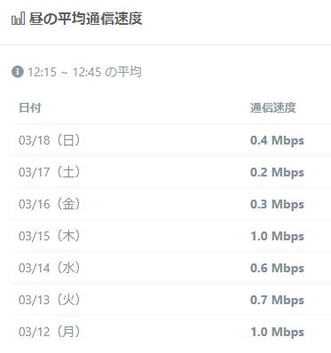 DTI SIM通信速度(昼)