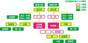 mineo_3親等説明