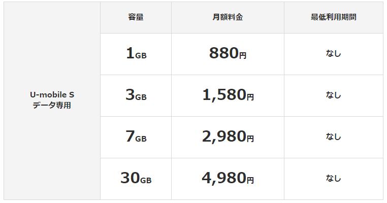 U-mobileSの料金表