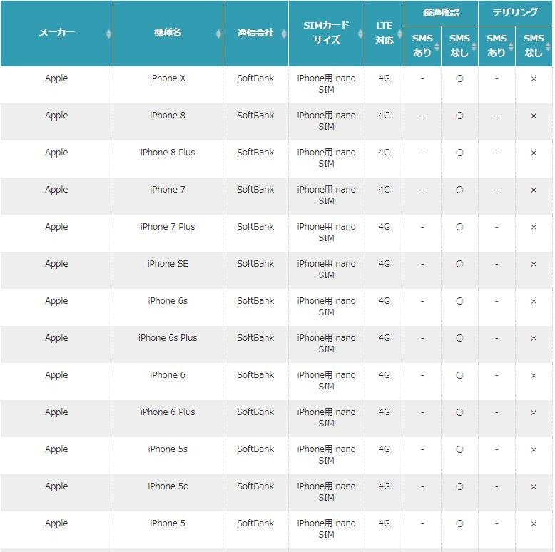 U-mobileSの動作確認端末