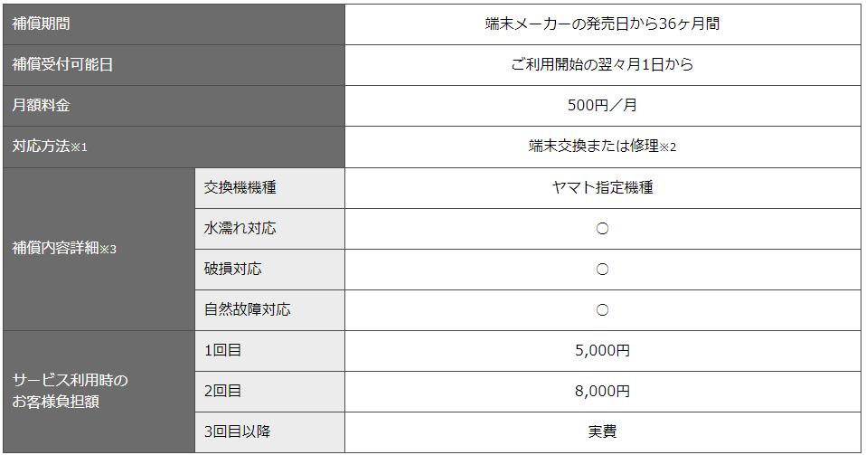 nuroモバイルの端末補償2