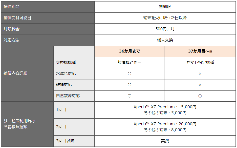 nuroモバイルの端末補償1