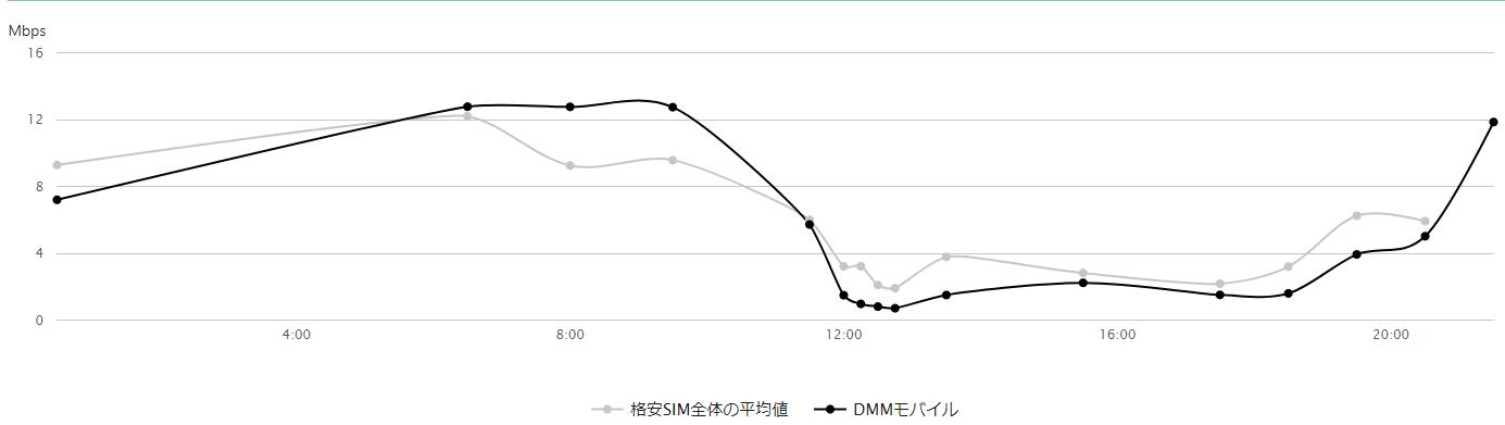 DMMモバイルの速度_実測値