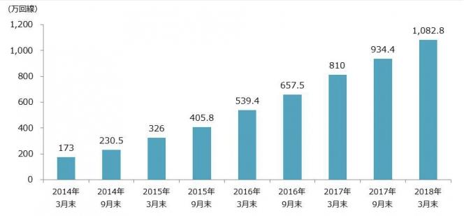 2018市場規模推移