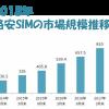 格安SIM(MVNO)市場規模推移やMVNOシェアを徹底調査【2018最新】
