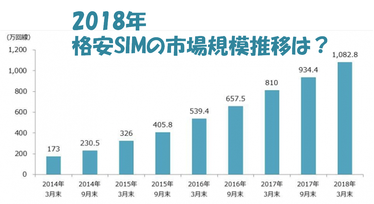 2018年の格安SIMの市場規模を解説