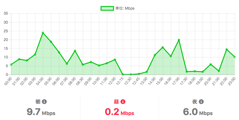 LINEモバイルのドコモ回線速度