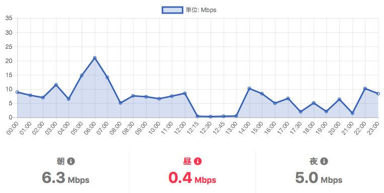 IIJmioの通信速度