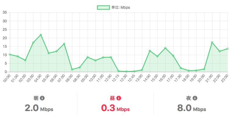 mineoのドコモ回線速度