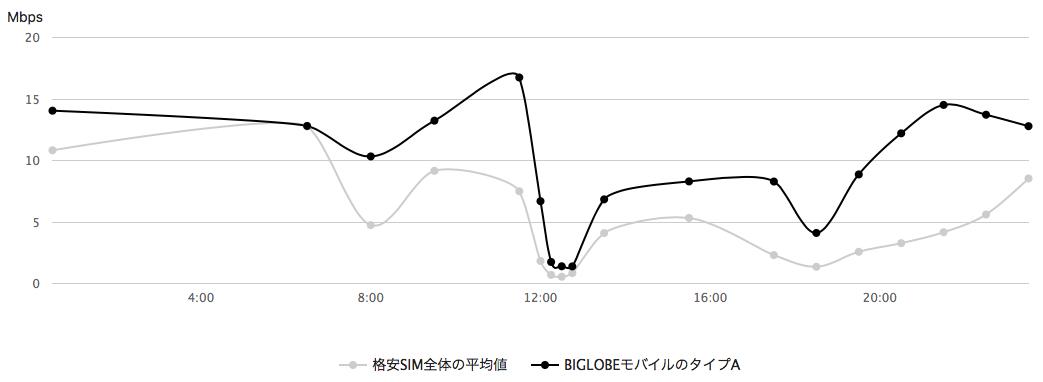 biglobe-typeA速度グラフ