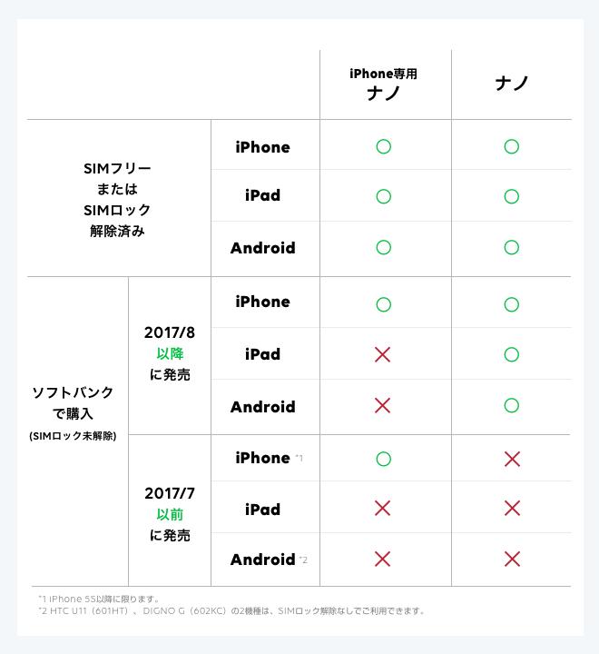 iphone専用SIMが使えるスマホ