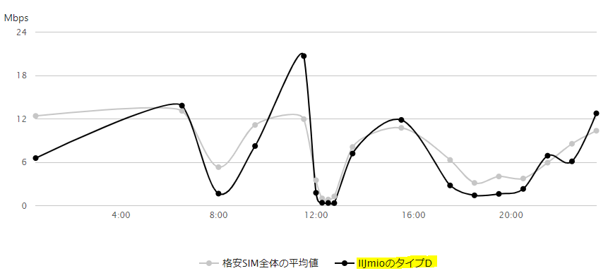 IIJmioのタイプD速度