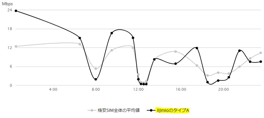 IIJmioのタイプA速度